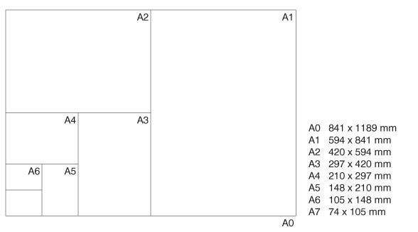 A guide to the paper sizes